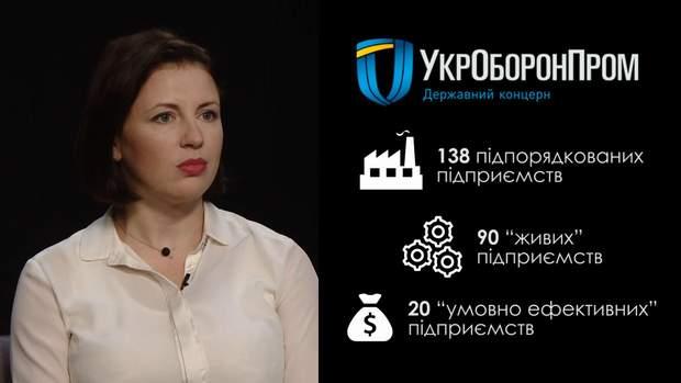 Чи прибутковий для держави Укроборонпром: що відомо про таємний контракт