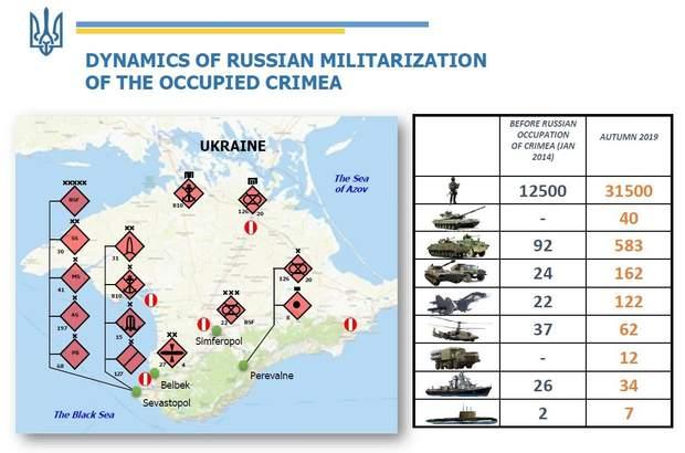крим росія військова техніка військовослужбовці