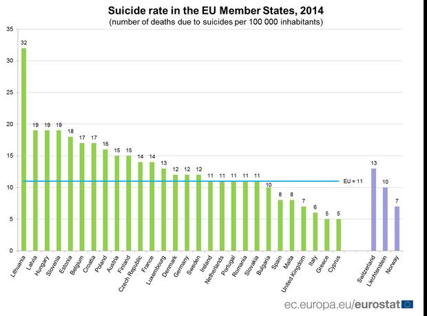 какое место занимает россия по количеству самоубийств продажа товаров в кредит 1с