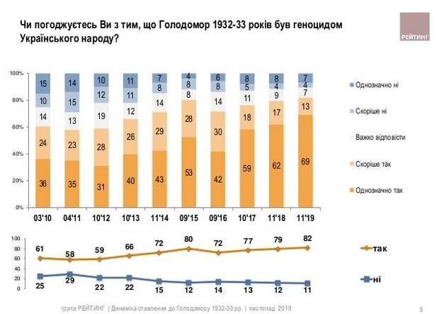 голодомор опитування геноцид українського народу