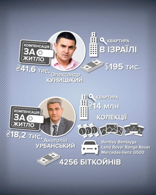компенсация на жилье депутаты