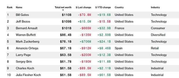 Рейтинг найбагатших людей світу