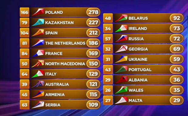 Результати Дитячого Євробачення 2019