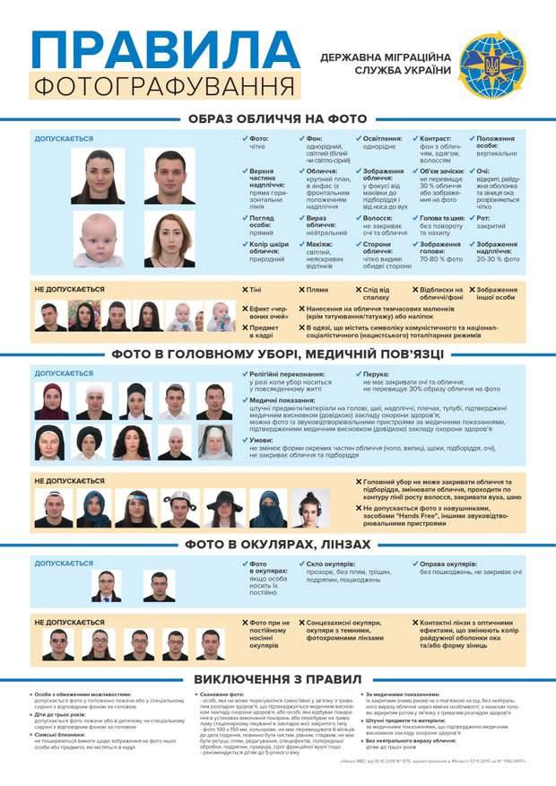 фото документи паспорт правила