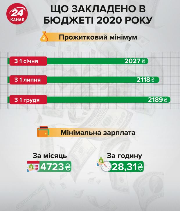 Що закладено в бюджеті 2020 року