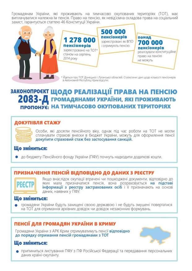 пенсії окупований донбас крим
