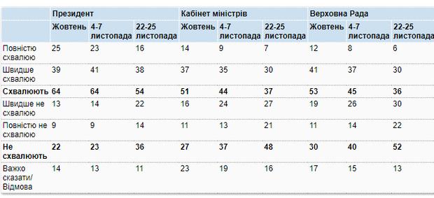рейтинг соціологічне дослідження парламент кабмін рада