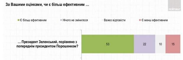 результати опитування Зеленський Порошенко