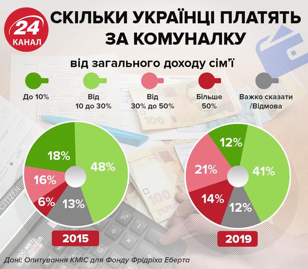 комуналка 2019 Україна