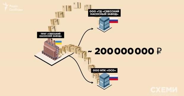 Продукція російським дилерам