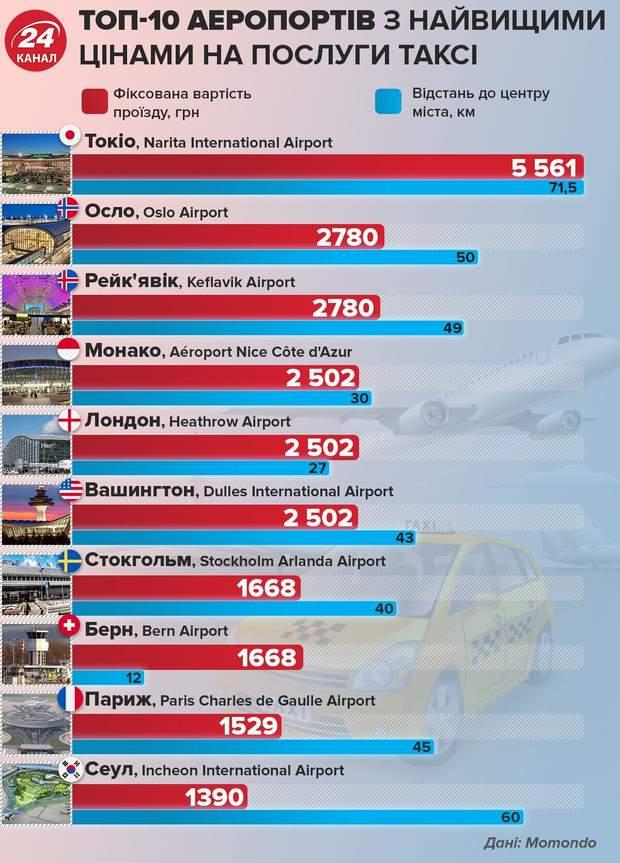 таксі з аеропорту у столицях світу