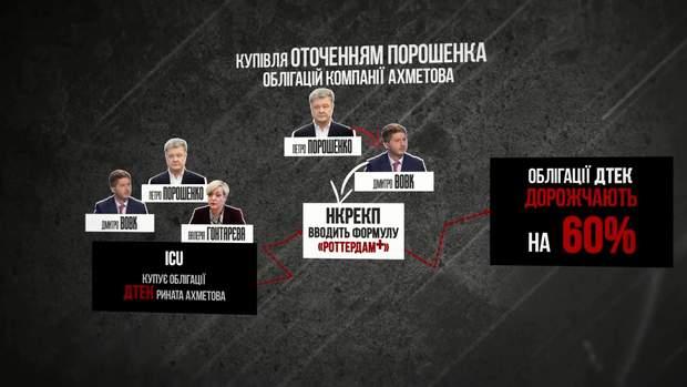 Роттердам + Петро Порошенко розслідування ДБР