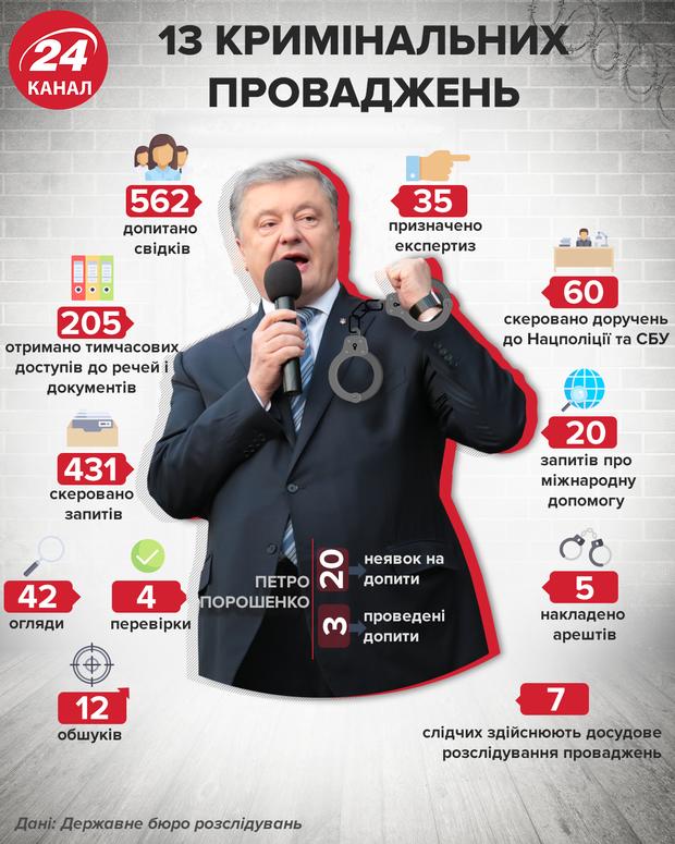 Кримінальні провадження проти Петра Порошенка у цифрах