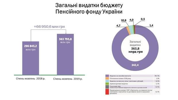 пенсії пенсійний фонд зросли пенсіонери