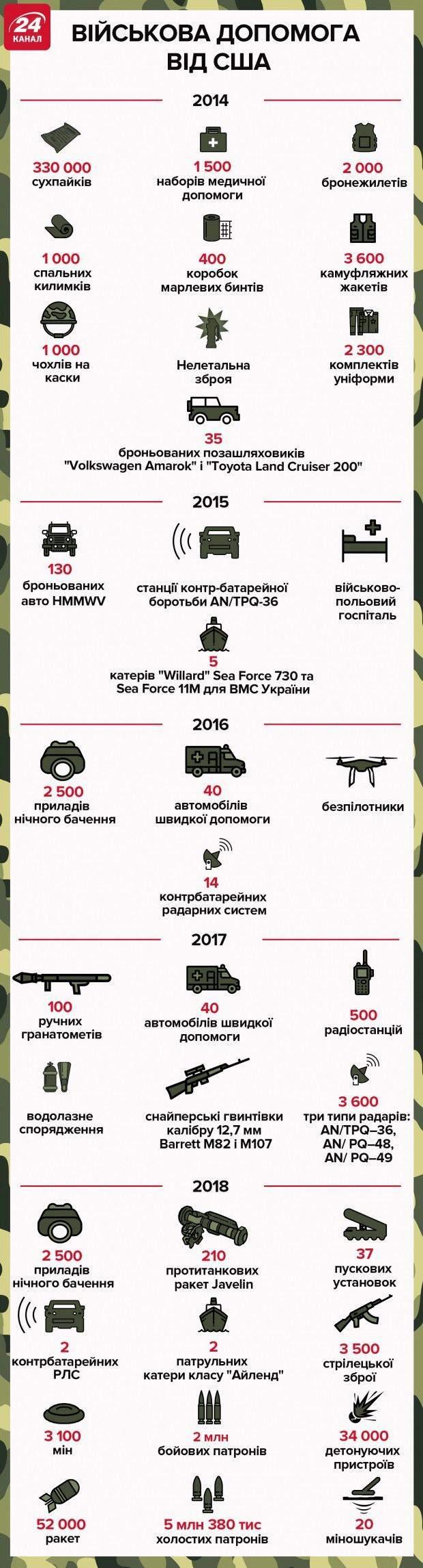 Конгрес США затвердив бюджет, який передбачає 300 мільйонів доларів для армії України