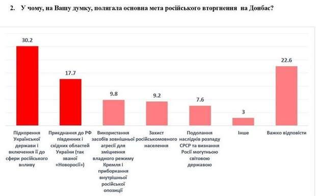 соцопитування війна на Донбасі