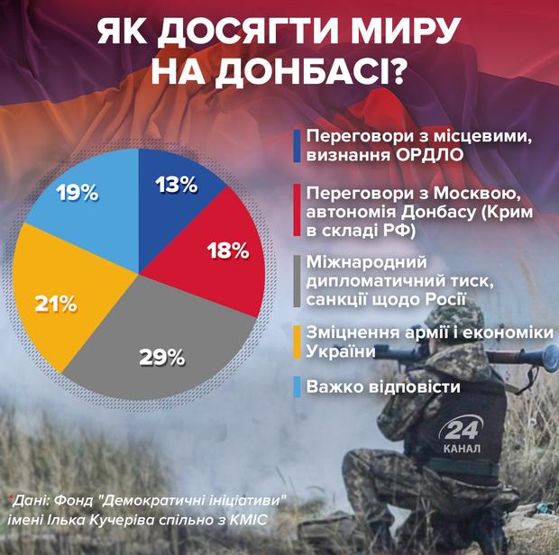 инфографика 24 канал мир донбасс