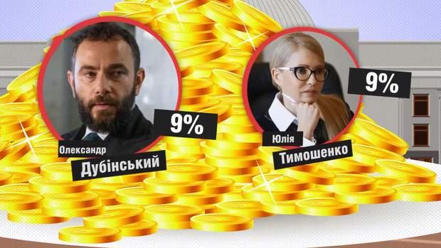 Олександр Дубінський Юлія Тимошенко графіка Верховна Рада