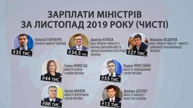 зарплати міністрів