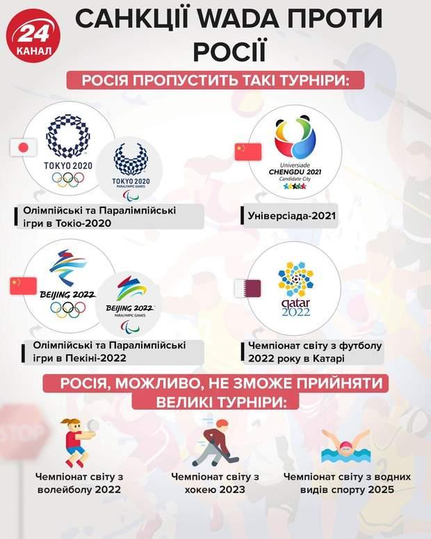 допінг-скандал в Росії, санкції WADA