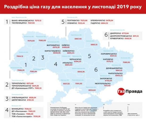 Нафтогаз назвал цену газа для украинцев: детали