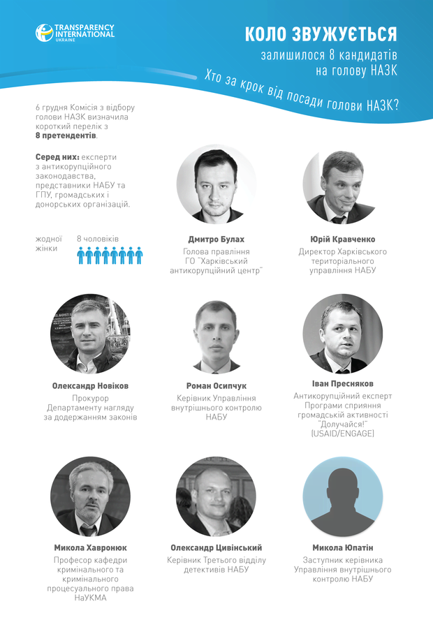 НАЗК, кандидати на пост голови