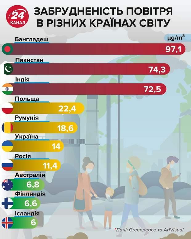 Рівень забрудненості повітря в Україні та світі