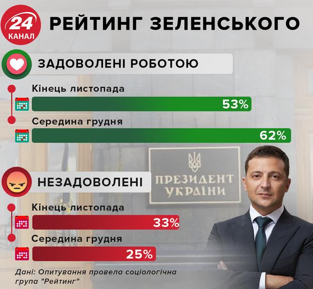 рейтинг зеленского инфографика 24 канал
