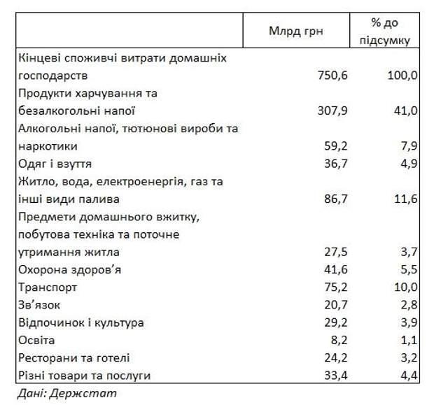 компослуги українці витрати
