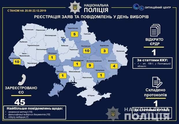 Выборы, полиция, ОТГ, ход голосования, нарушения