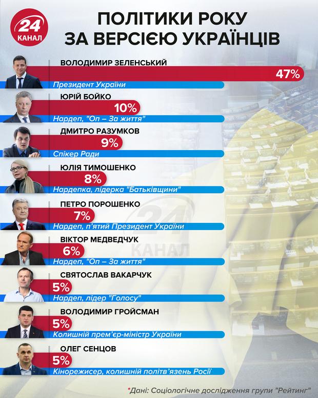 политики года по версии украинцев 24 канал инфографика