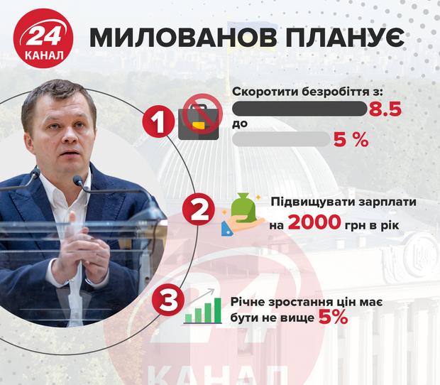 милованов министр экономики 24 канал