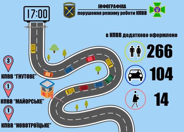 Очереди, Донбасс, инфографика, Пукто пропуска, Госпогранслужба