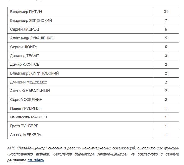 Зеленський, Путін, Макрон, Меркель, Трамп, рейтинг, Росія