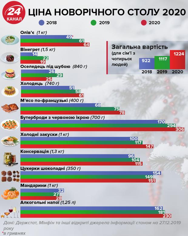 Скільки коштуватиме новорічний стіл 2020