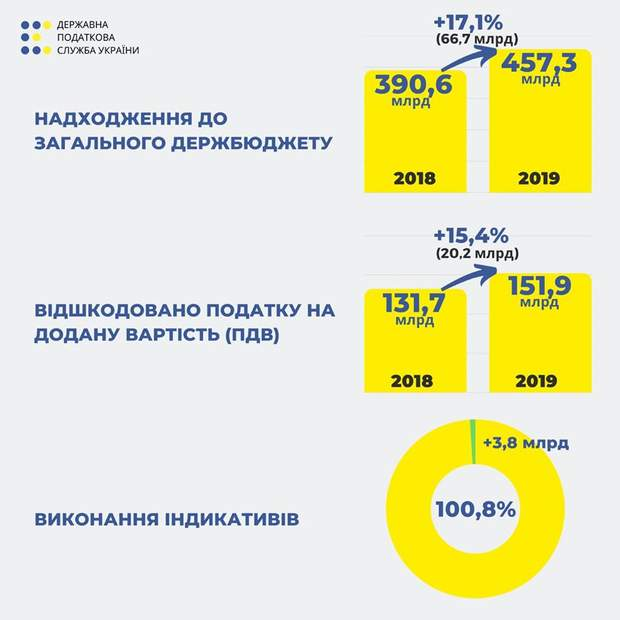 держбюджет податки податкова