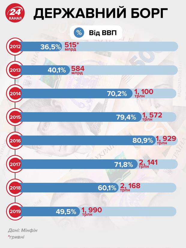 государственный долг инфографика 24 канал