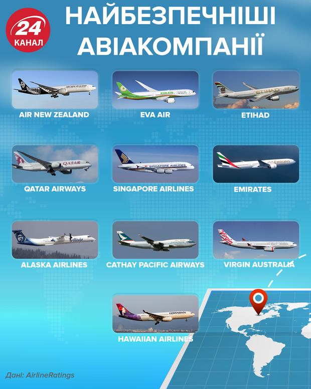 Найбезпечніші авіакомпанії рейтинг 24 канал
