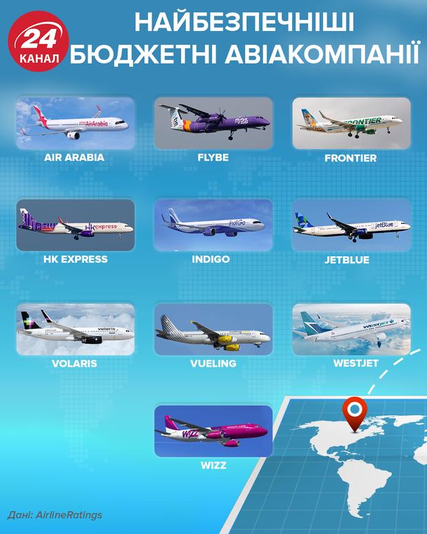 Самые безопасные бюджетные авиалинии 24 канал
