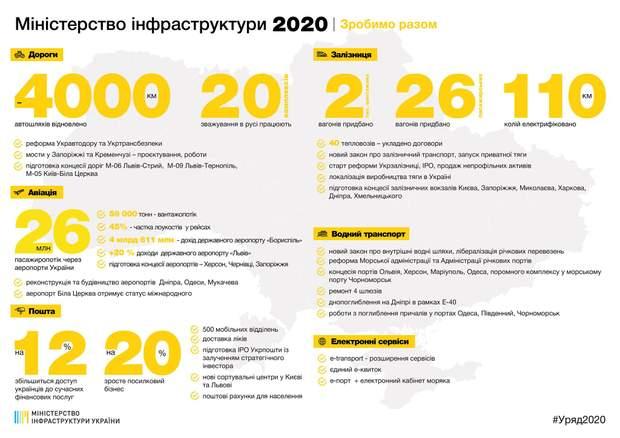 міністерство інфраструктури плани 2020 рік