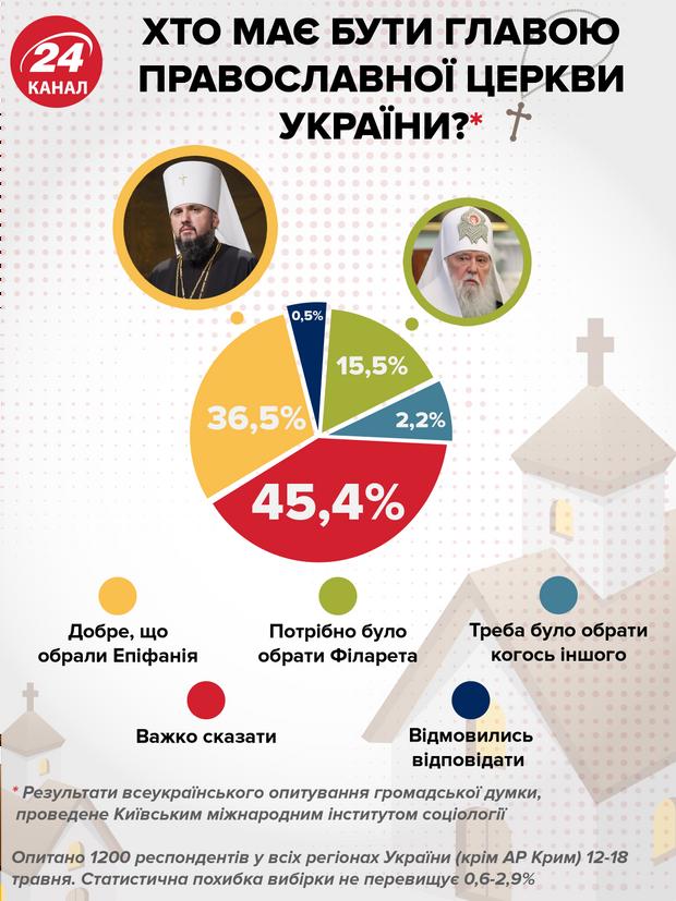 Філарет Епіфаній скандали ПЦУ інфографіка опитування