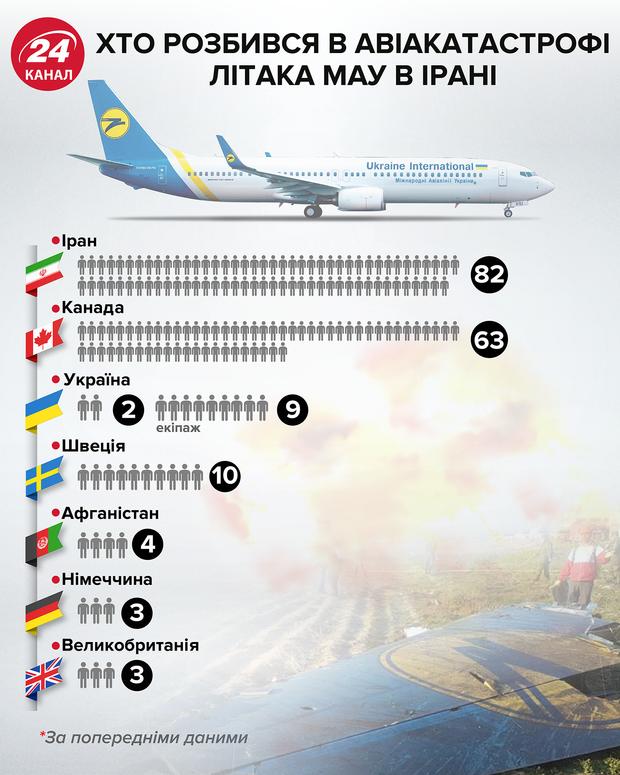 Хто розбився в авіакатастрофі літака МАУ в Ірані  Інфографіка 24 канал