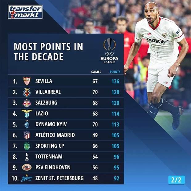 'Динамо' попало в топ-5 лучших команд Лиги Европы за последнее десятилетие
