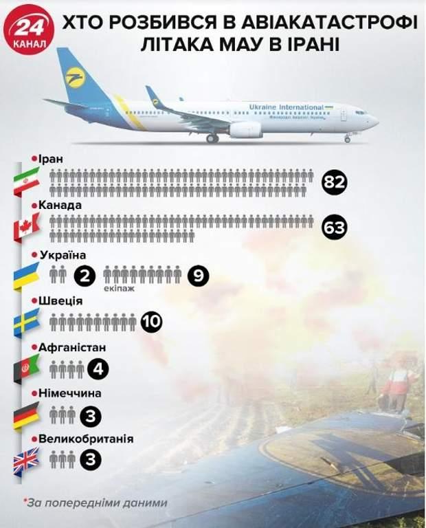 авіакатастрофа іран