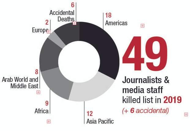 Скільки журналістів убили у різних країнах за 2019 рік