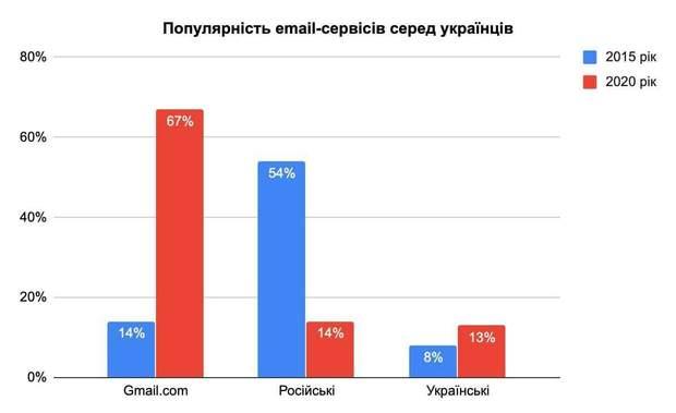електронна пошта домен російський