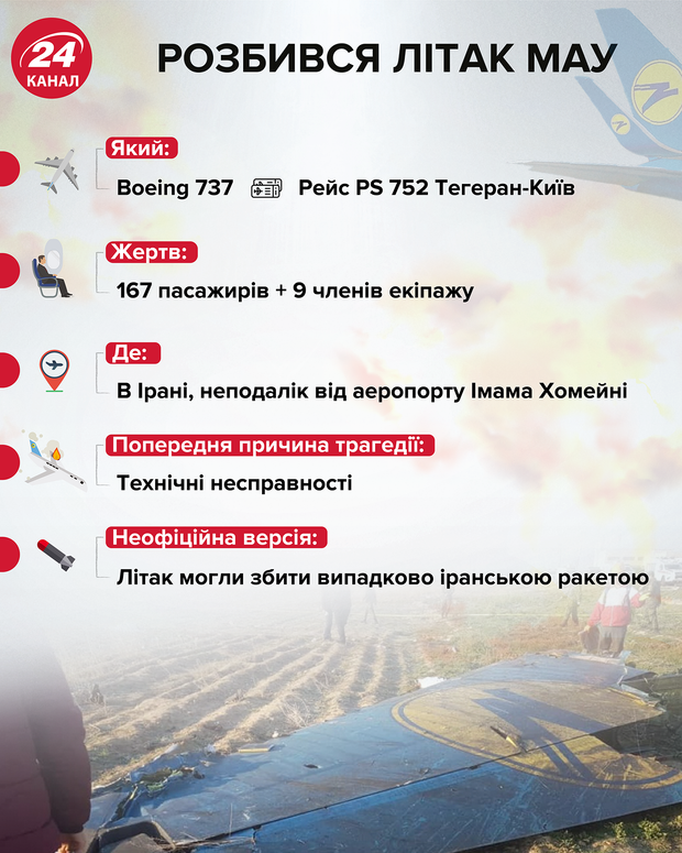 авіакатастрофа українського літака в Тегерані