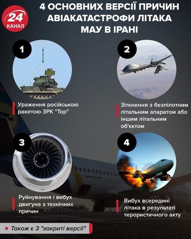 авіакатастрофа мау іран причини трагедії