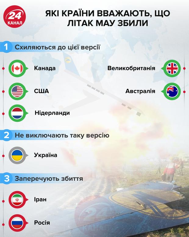 Які країни вважають, що літак МАУ збили 24 канал