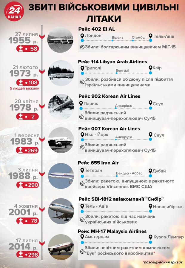 Збиті військовими цивільні літаки інфографіка 24 канал